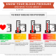 Blood Pressure Guidelines 2020